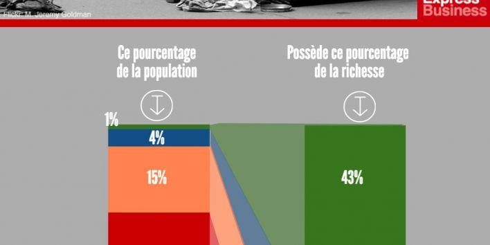 la-distribution-de-la-richesse-aux-etats-unis